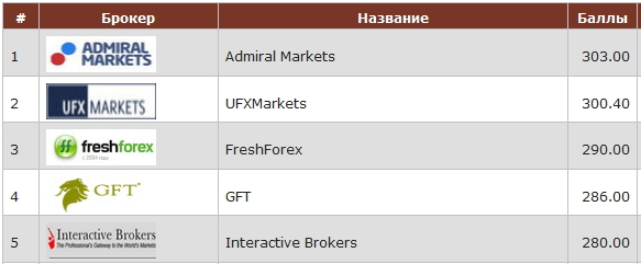 Рейтинг 20 форекс брокеров 2015 в россии высшая лига forex binary options trading software