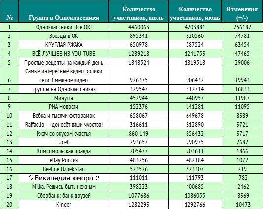 20 популярных официальных сообществ в социальный сети Odnoklassniki.ru 5