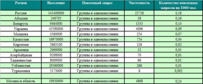 20 популярных официальных сообществ в социальный сети Odnoklassniki.ru 7