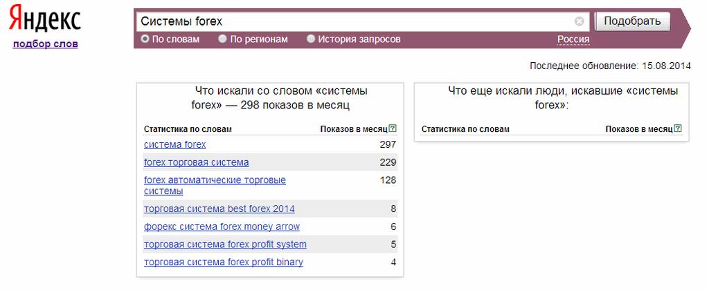 Forex необычные торговые системы курс доллр