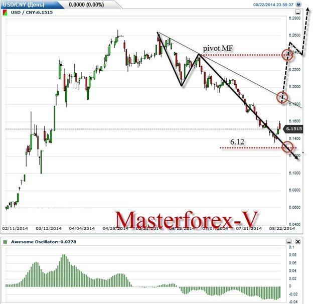 Форекс курсы валют онлайн курсы доллара к юаню