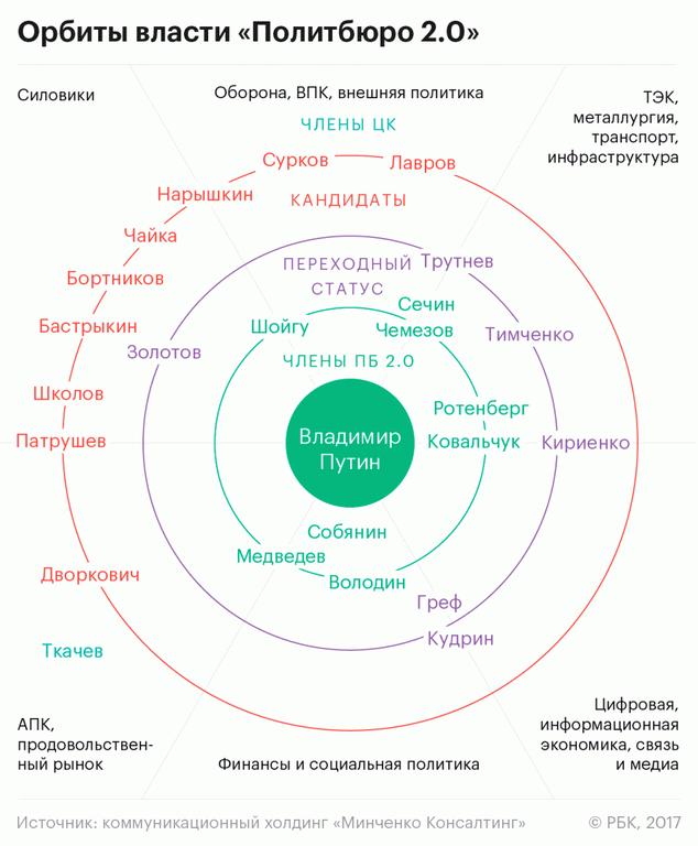 Секретарь  «Роснефти» выразил «сомнение вадекватности прогноза» создателей  отчета  «Политбюро 2.0»