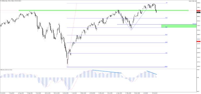 График S&P500