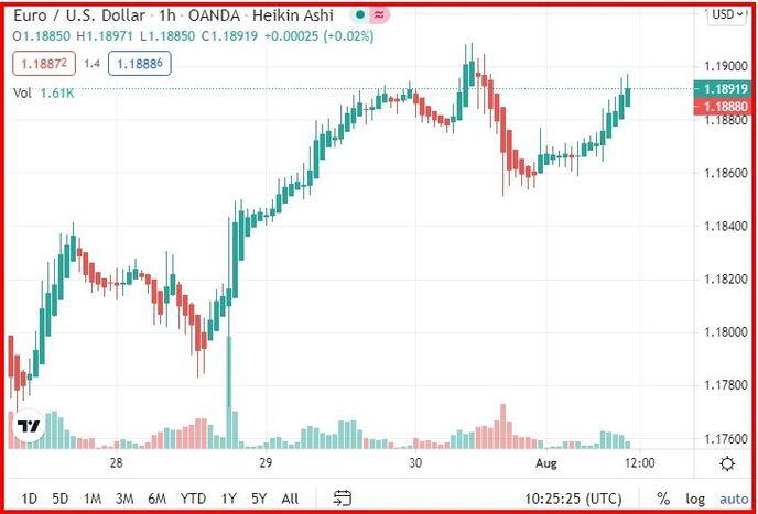 График доллара