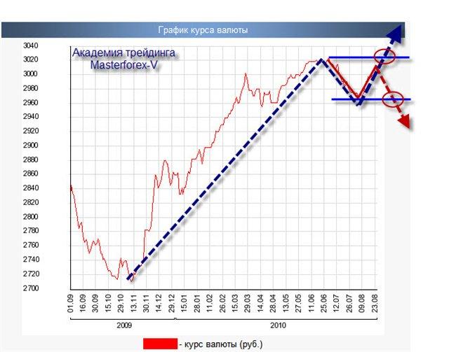 Курс нбрб евро