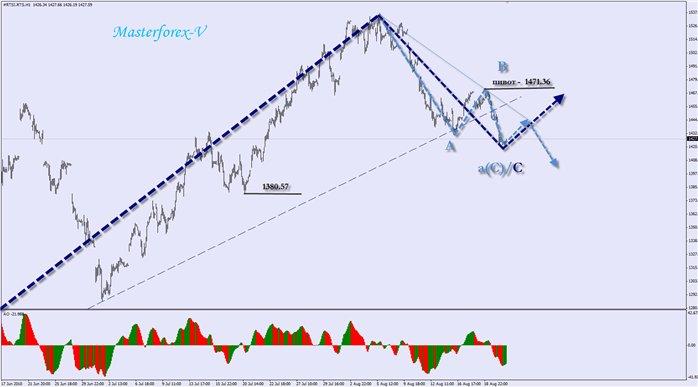 Тенденции курса валют