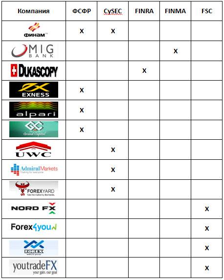 Рейтинг брокеров форекс 2012