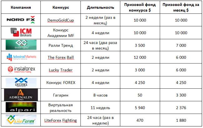 Forex конкурс 2011 best asian forex brokers