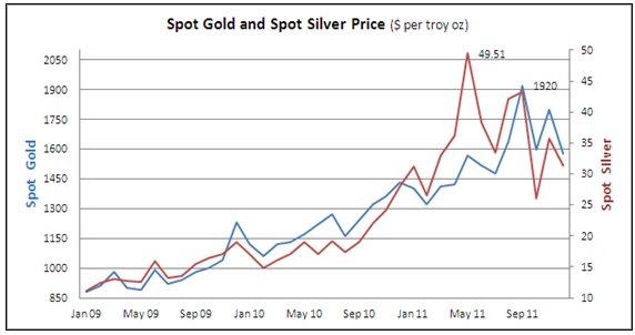 Инвестировать в золото и драгоценности