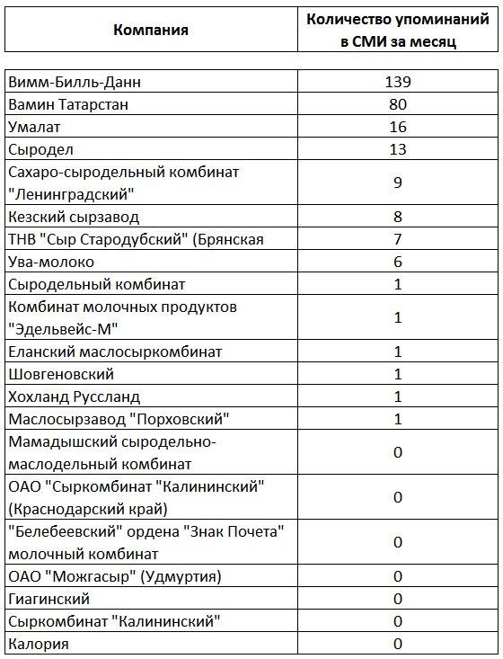 Таблица четко показывает
