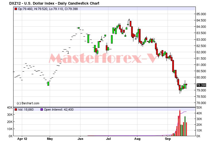 Курс гонконгского доллара к евро