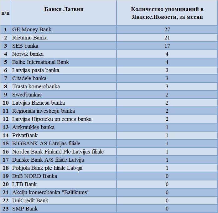 Стали известны самые популярные банки Латвии в Интернете