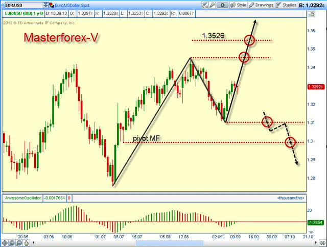 Курс йена (JPY) к евро (EUR)