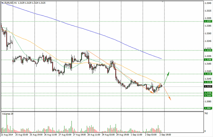 Бинарные опционы евро доллар минск