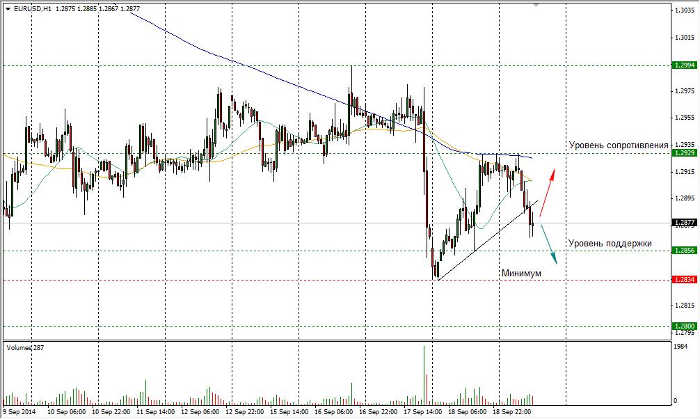 Форекс курс евро и доллара