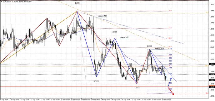 На рынке Форекс евро продолжает снижение к доллару