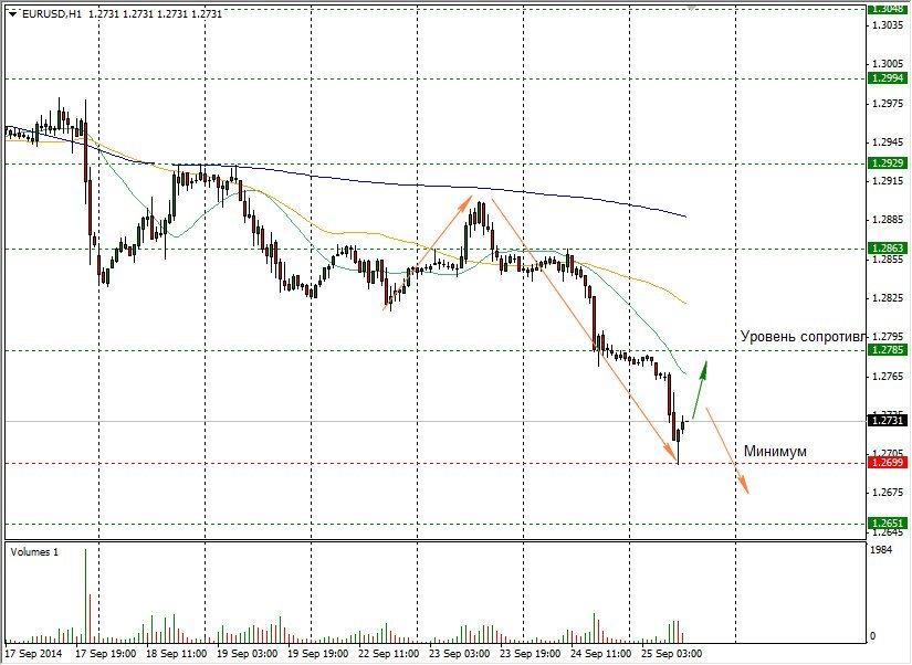 Бинарные опционы евро цб рф