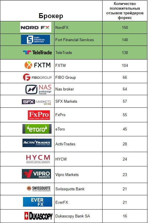 Фондовый рынок forex в казахстане instaforex типы счетов