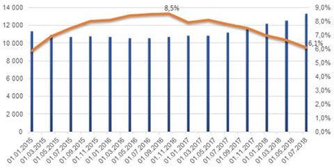 Кредитная задолженность физических лиц (млрд руб.), в том числе просроченная (%, правая шкала). Источник: ОНФ