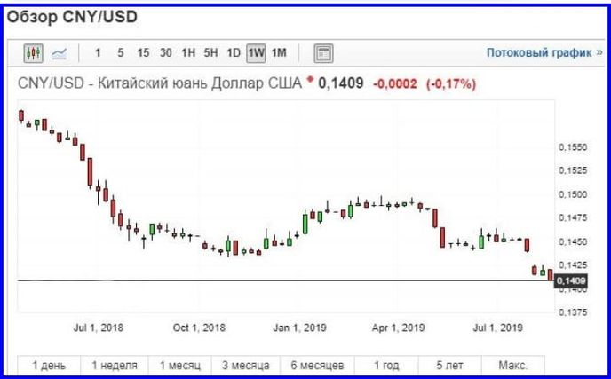 График CNY