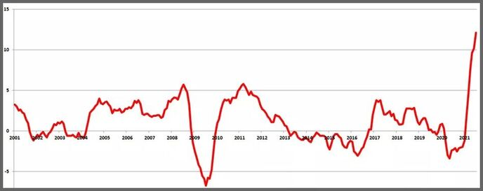 Инфляция производителей в зоне евро