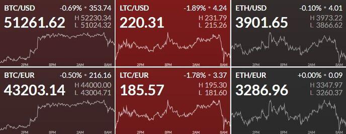 Таблица цен на криптовалюты