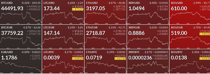 Цены на криптовалюты 13092021