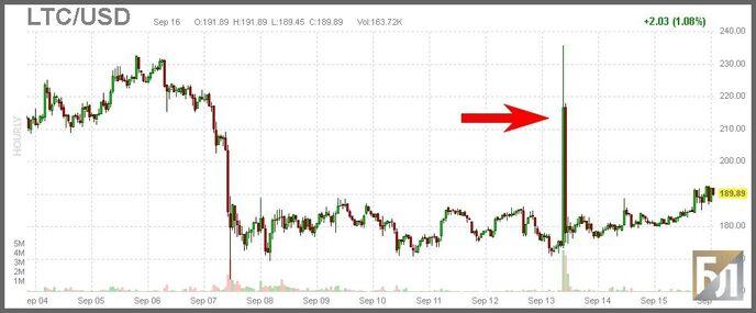 График LTC/USD