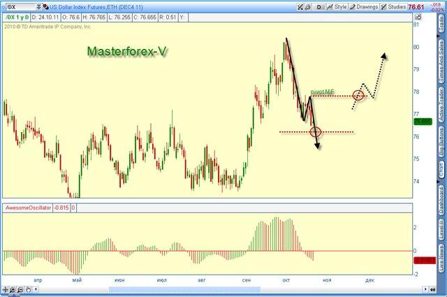 Прогнозный курс доллара