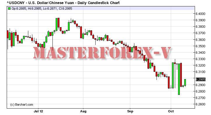 Смогут реализовать свой потенциал мнению аналитиков masterforex v заключение соглашения форекс курсы валют доллар рубль график