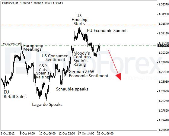 Курс доллара к евро