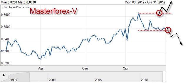 Курсы валют франсабанк