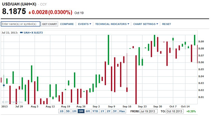 Бинарные Опционы Украина Гривны