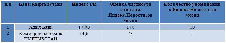 Торговля форекс через банки кыргызстана технический анализ форекс стратегии