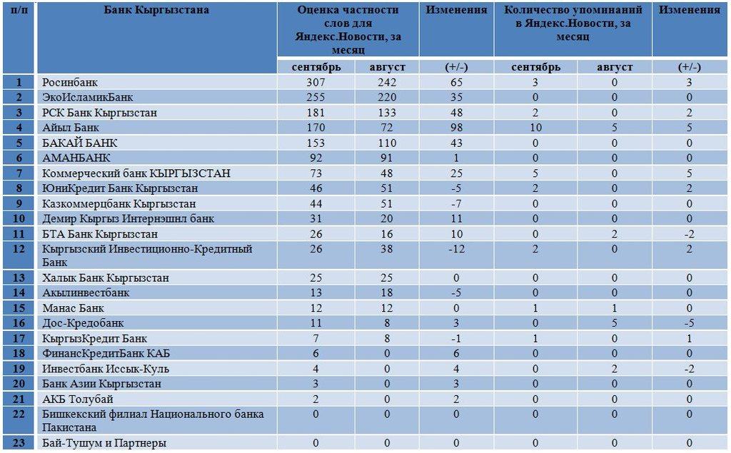 Торговля форекс через банки кыргызстана roboforex indonesia
