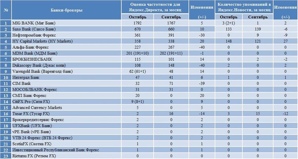 Банки украины работающие на форексе forex ea generator 4 кряк и forex strategy trader