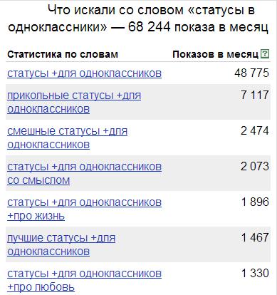 Яндекс директ одноклассники keyword planner от google adwords