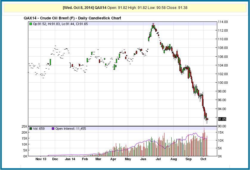 Цена нефти за баррель на сегодня на форексе паттерн двойное дно форекс индикатор