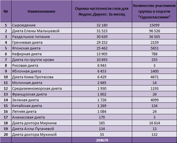 Для определения популярности диет используется поисковая система Яндекс,  рейтинг по которой составляется благодаря  4073b65121d