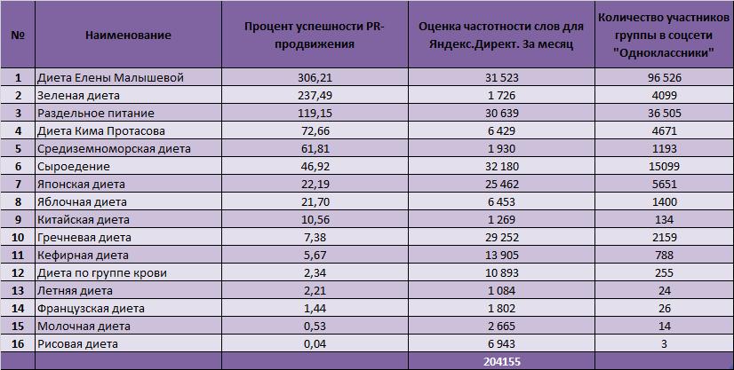 Диета Елены Малышевой - 306,21% успешности пиара в сети Интернет  - Зеленая  диета - 237,49%  - Раздельное питание - 119,15%. e320021758f