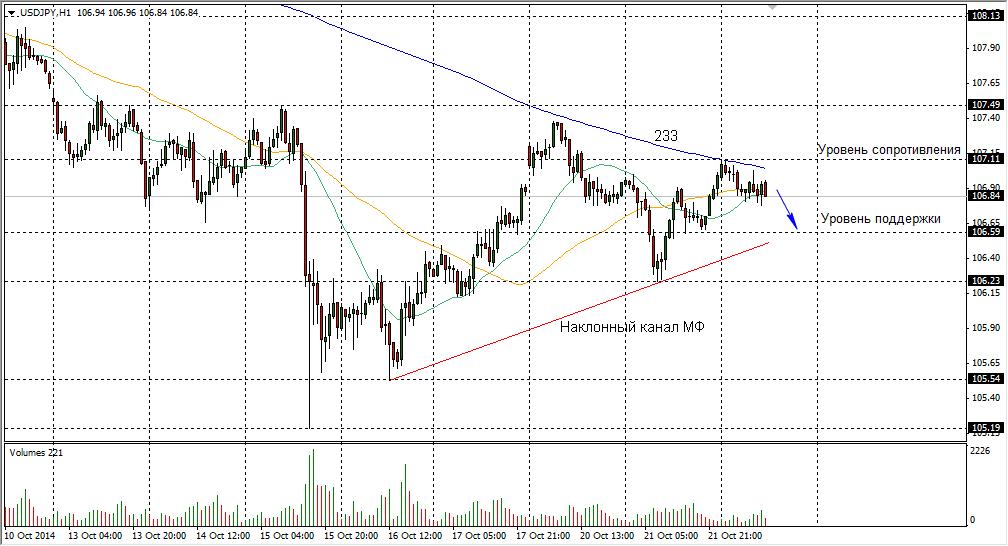 Динамика курса японской иены (JPY) к рублю, доллару