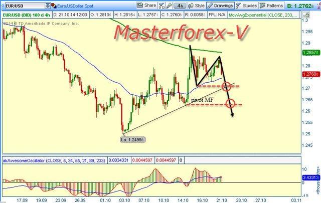 Американский доллар все еще растет к евро