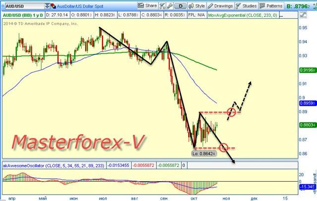 Форекс через банк украина