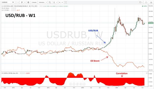 Корреляция цены на нефть и соотношения пары доллар/рубль