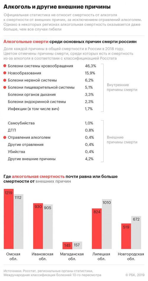 Инфографика РБК