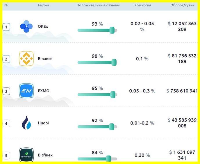 Рейтинг бирж крипты cryptothemarket