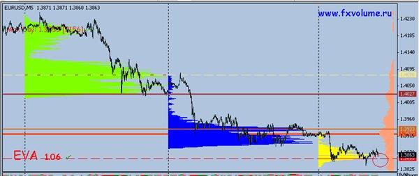 Сегодняшний курс евро