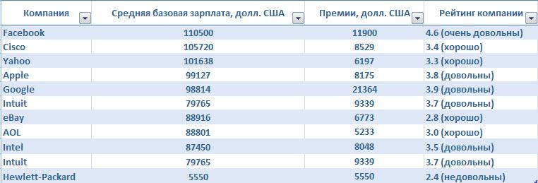 сколько зарабатывают газовики в россии
