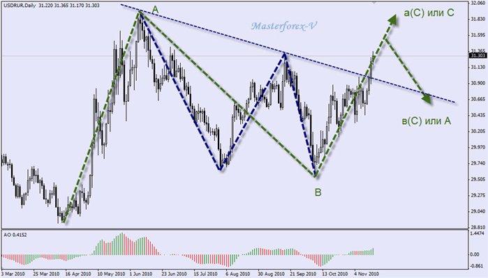 Masterforex v отмечают признаком окончания бычьего долгосрочного движения будет прорыв торговля на бирже нью ерка