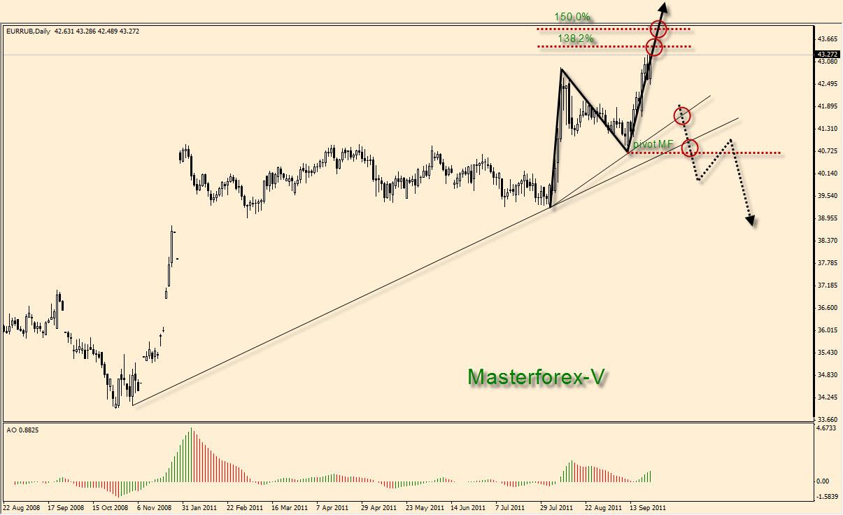 Котировки евро рубль